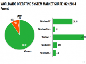 XP Market Share high as end of life looms,